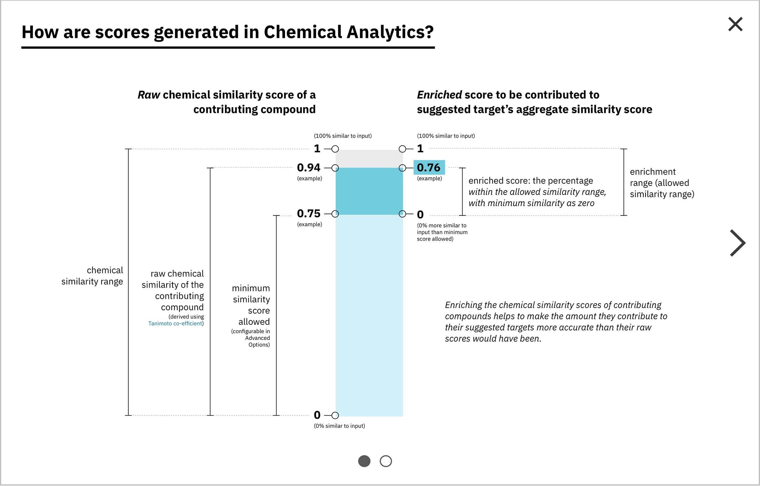 A bar breaking down the raw chemical similarity concept versus the enriched chemical similarity concept.