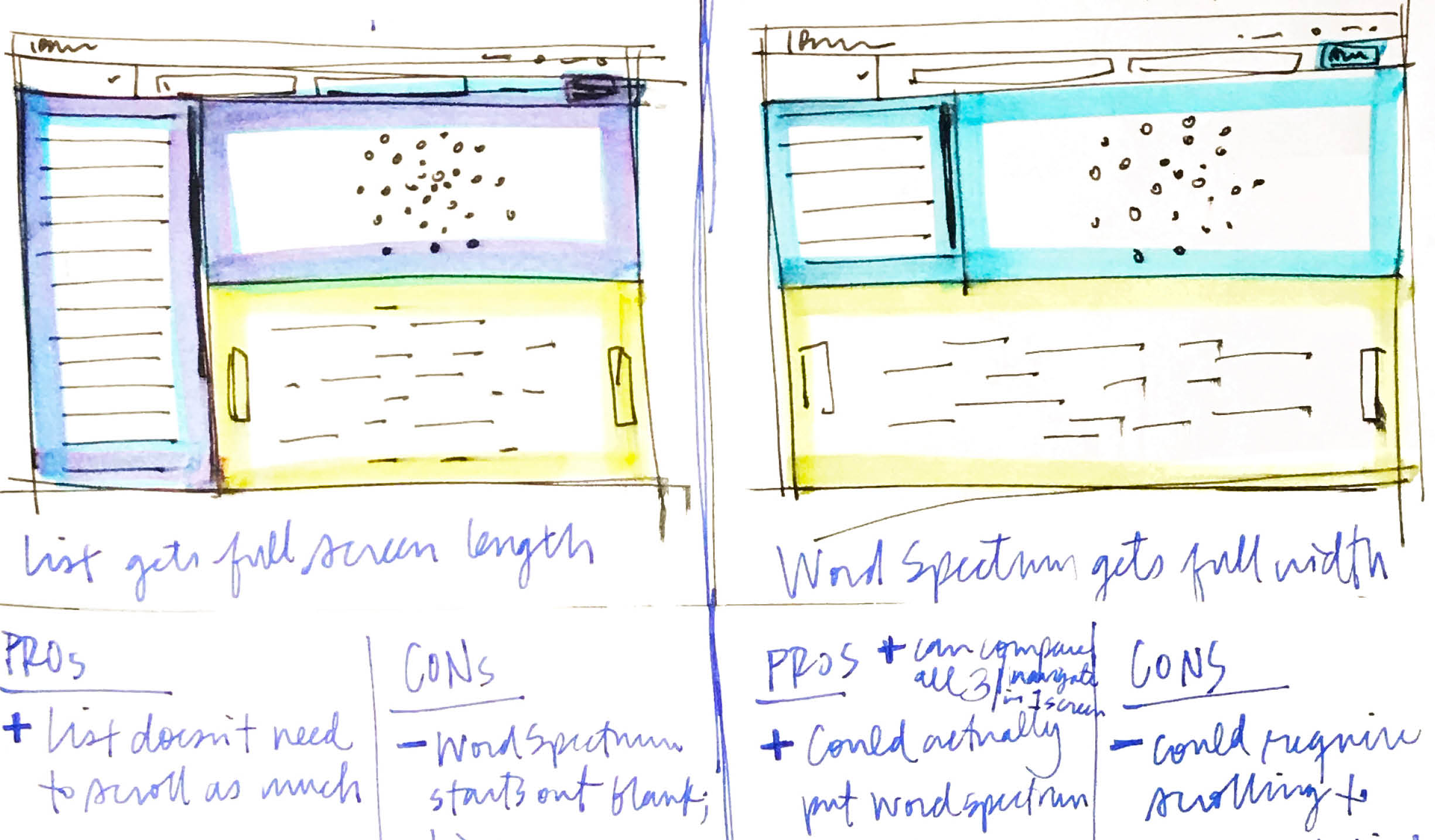 Two more screen sketches: one in which the list takes up the left side lengthwise, while the force diagram sits atop the word spectrum, each getting half of the remaining space, and one in which the word spectrum has been stretched to fit the entire bottom section horizontally.