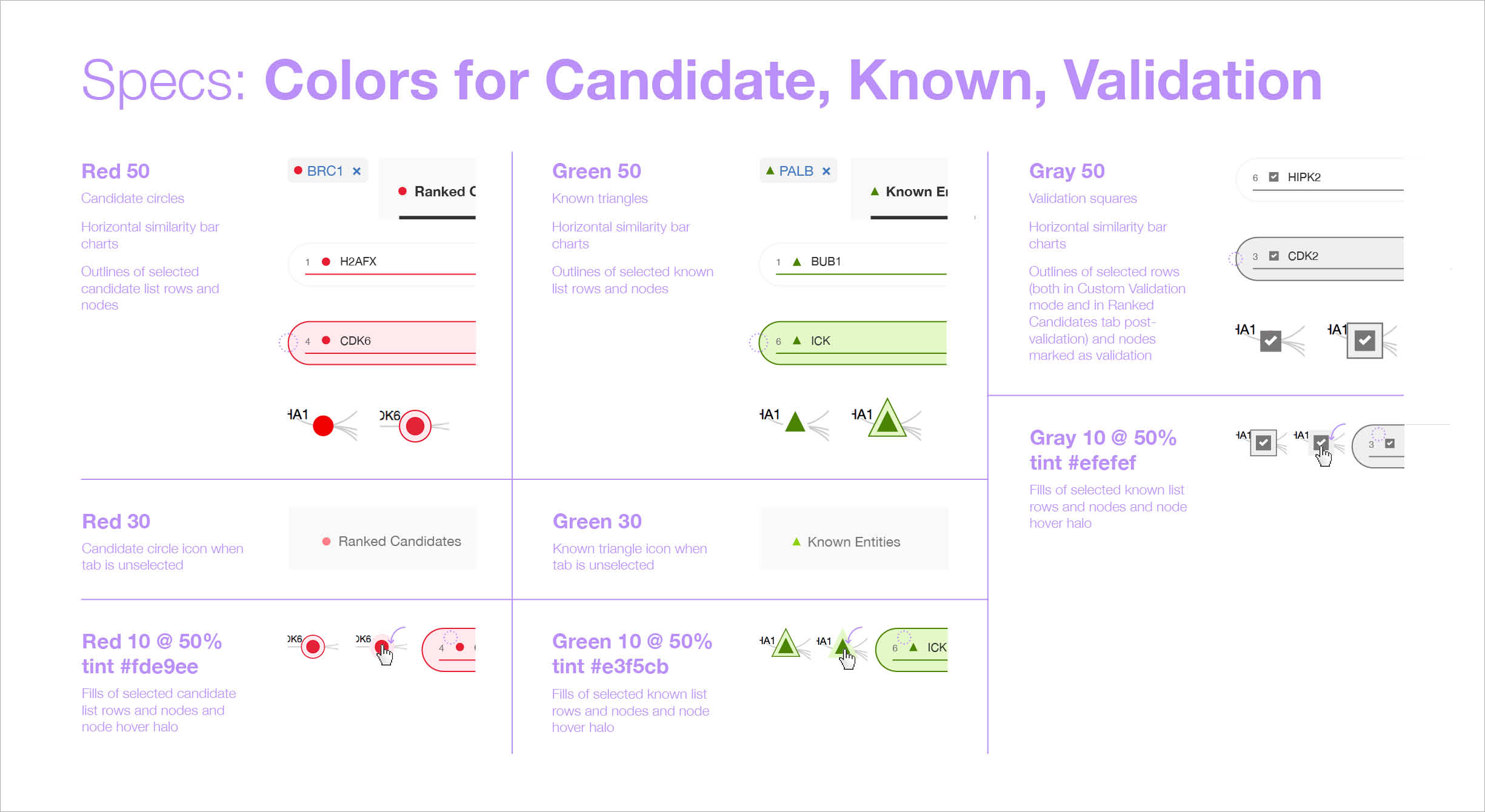 Colors of the candidate, known, and validation entities as redlines.