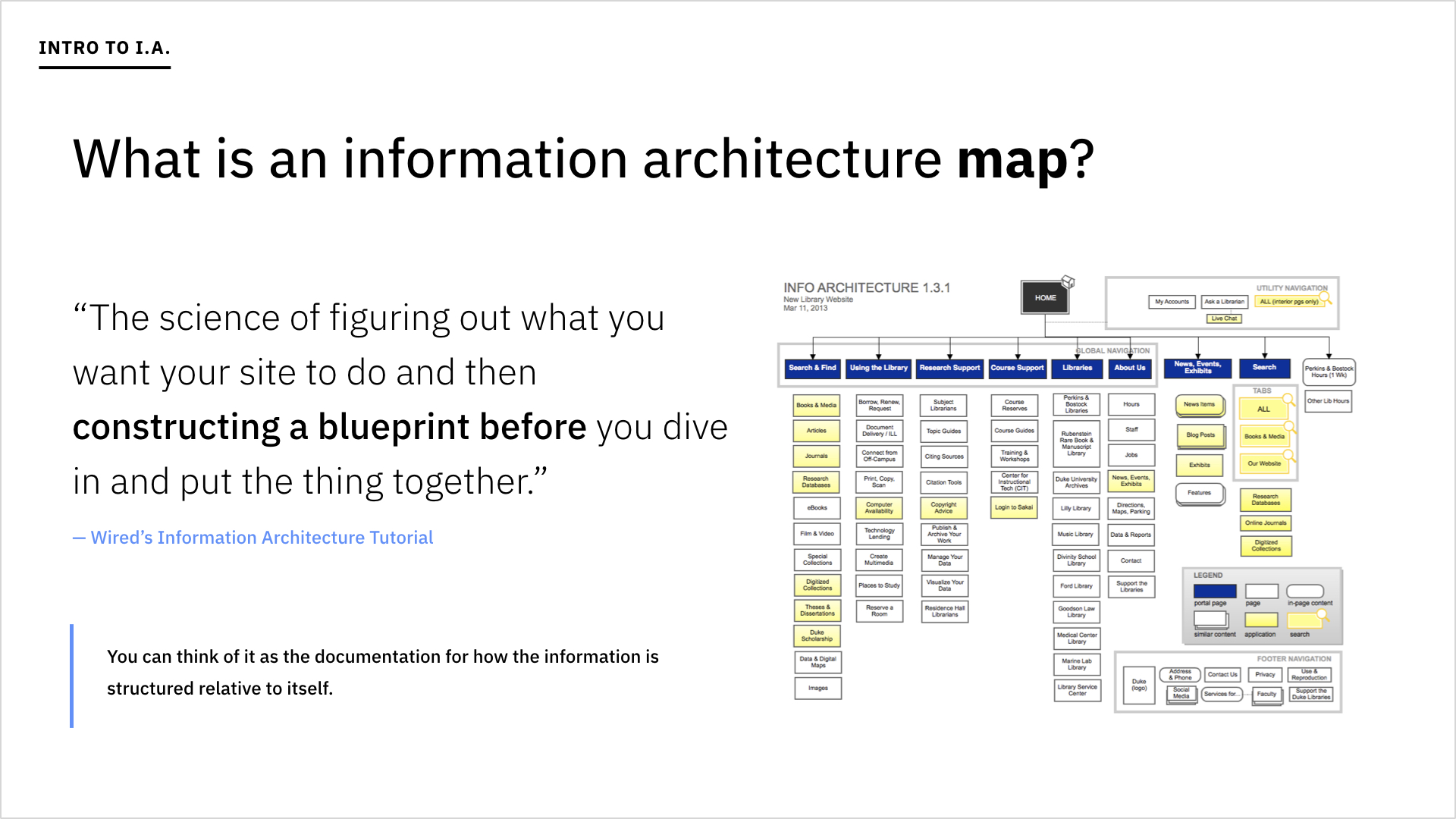 A slide asking what an information architecture map is.