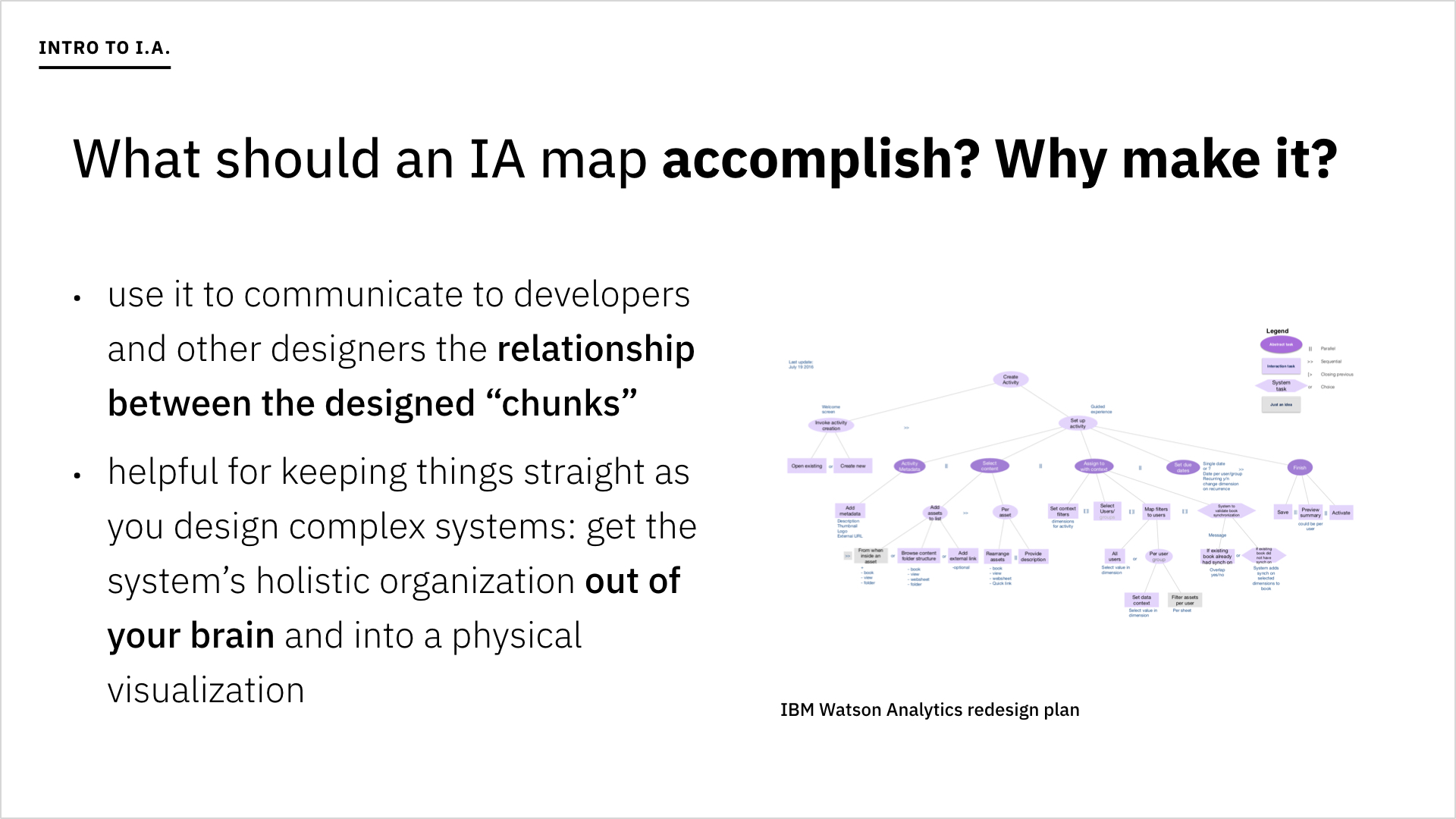 A slide asking what an IA map should accomplish.