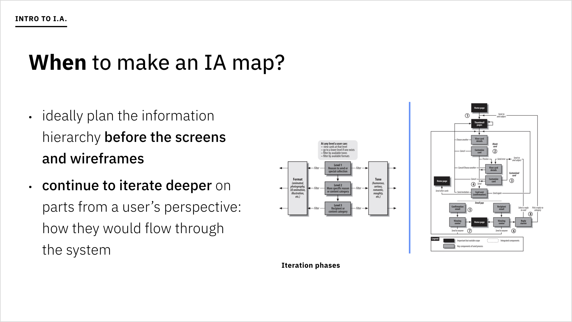 A slide asking when to make an IA map.