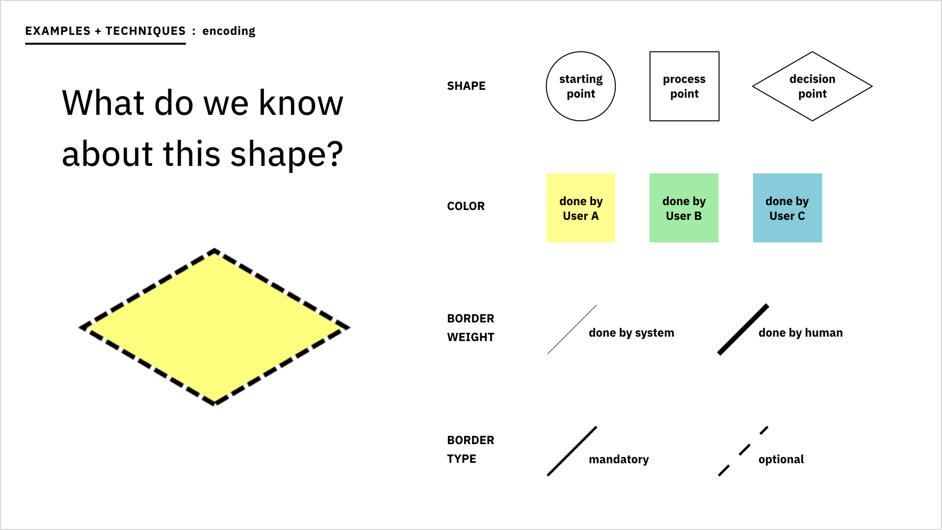A slide showing what we can know about a shape and legend together.