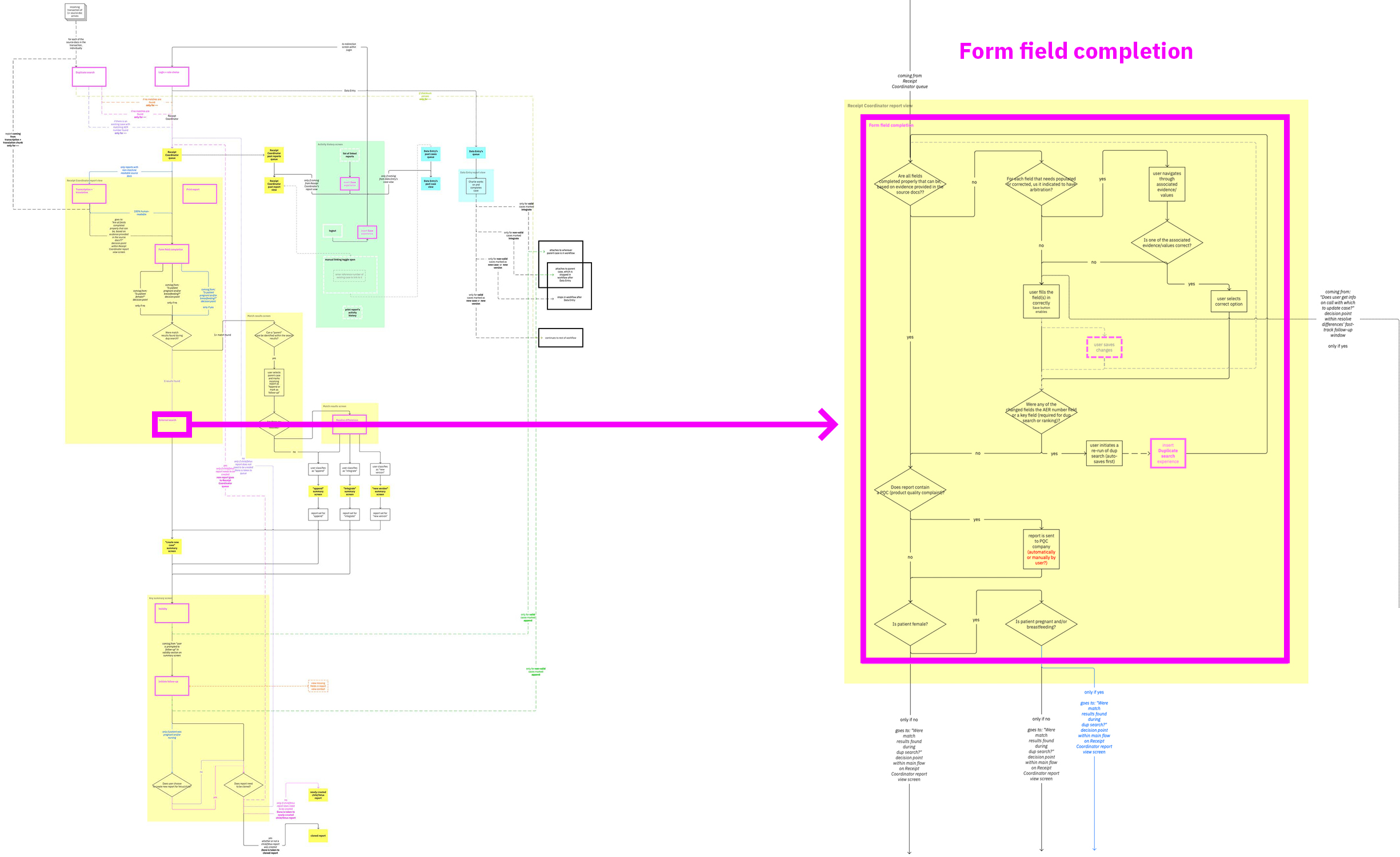 The first and second level of my map's three-level modularization.