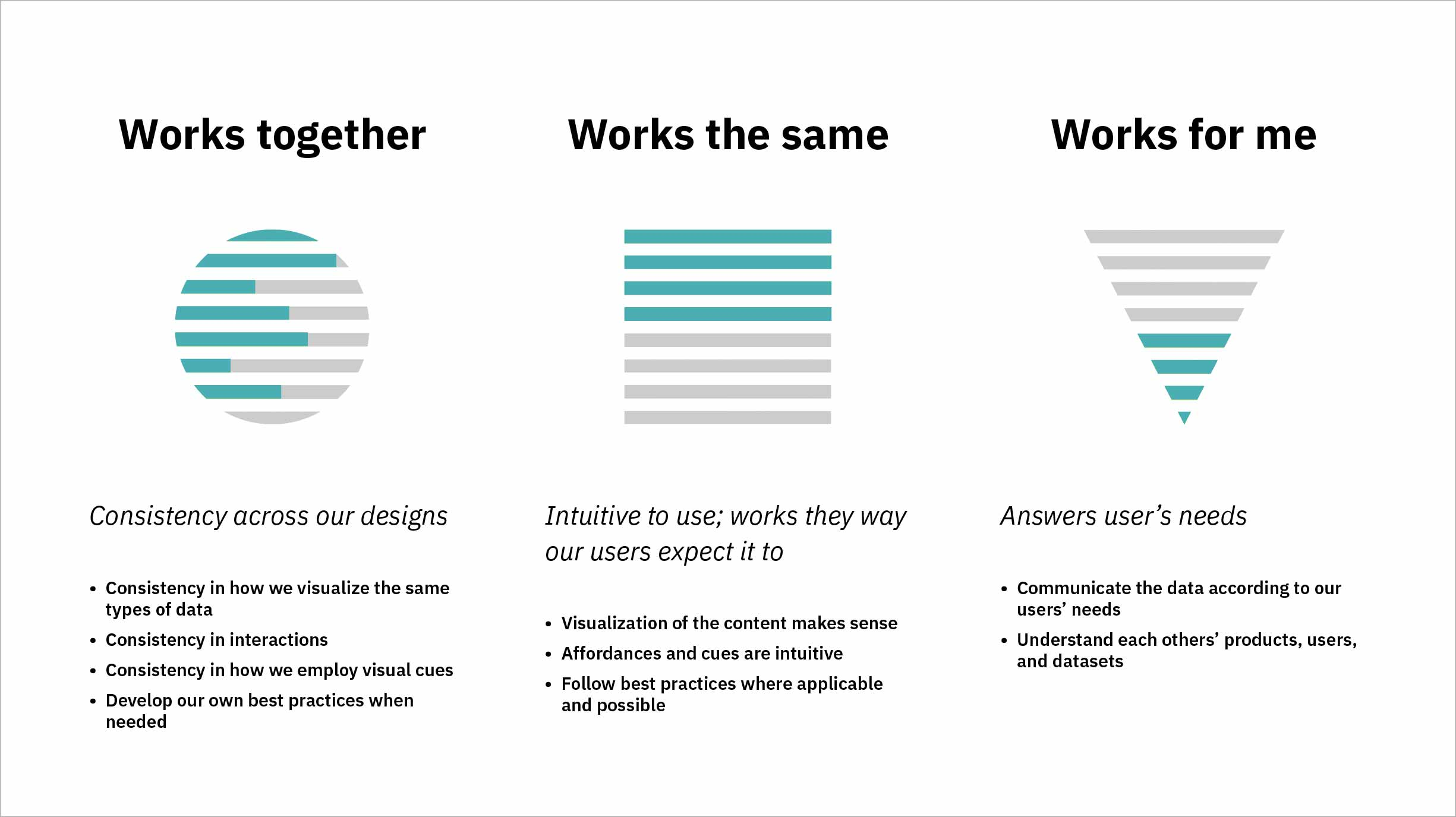 Works together means having consistency across our designs. Works the same means our designs are intuitive to use, and that they work the way our users expect them to. Works for me means that our designs and the outcomes they produce answer our users' needs.