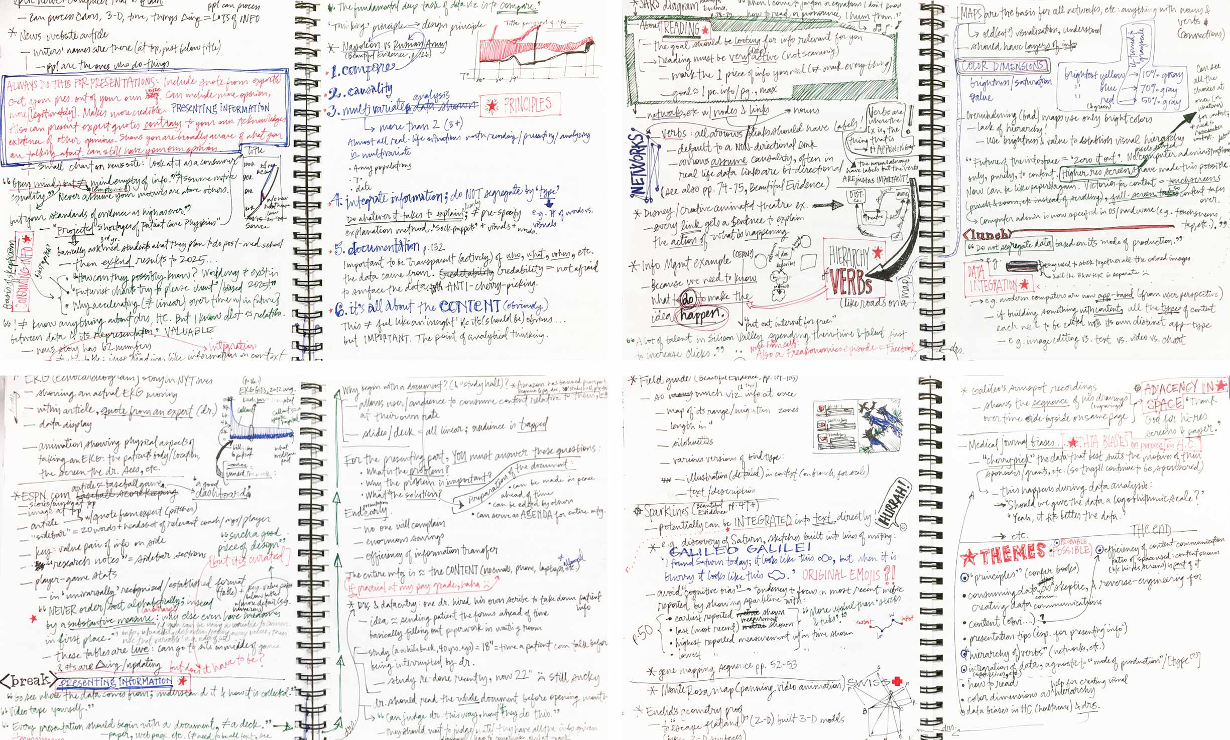 Four full-page notebook spreads are covered in black, blue, green, and red ink.
